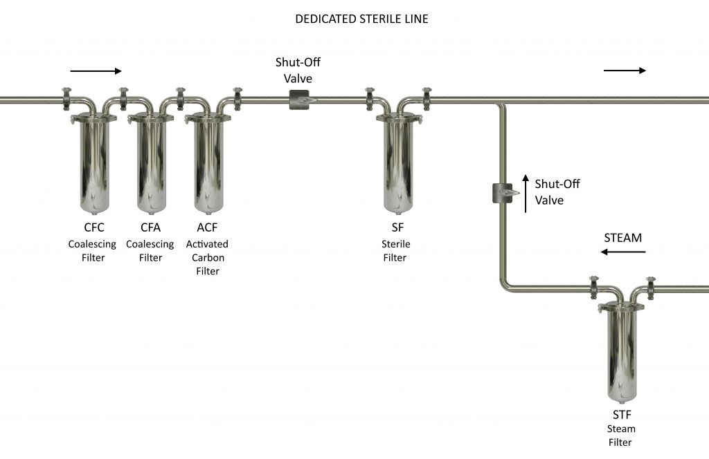 Sterile Filter Maintenance Incorporating Sterilizing Steam